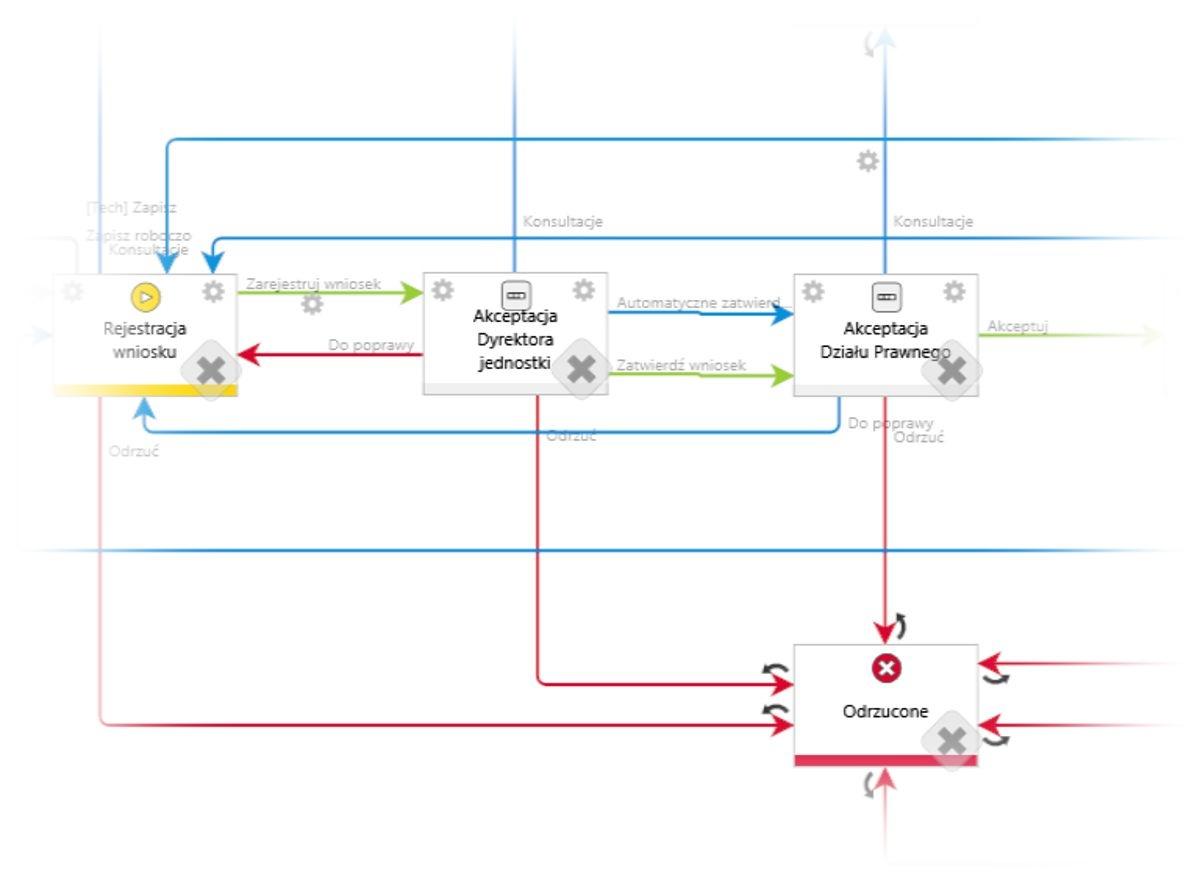 WEBCON BPS - schemat rejestracji wniosku
