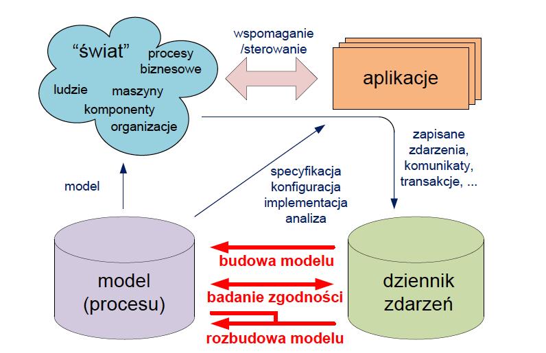 Process mining - schemat