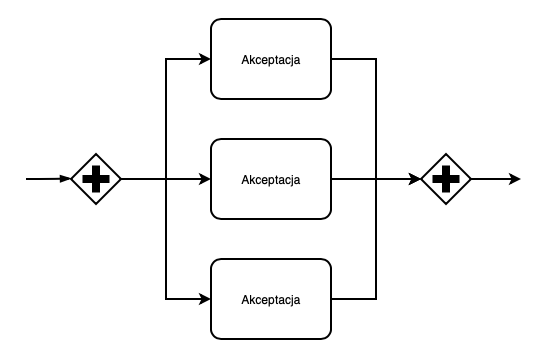 Akceptacja równoległa - schemat