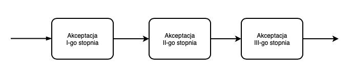 Akceptacja szeregowa - schemat