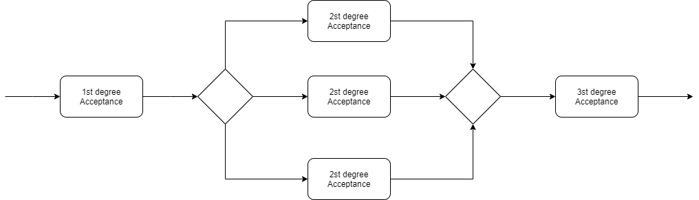 Serial and parallel acceptance